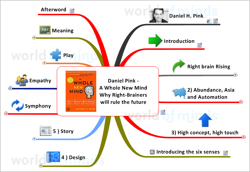 Daniel Pink A Whole New Mind Why Right Brainers Will Rule The Future